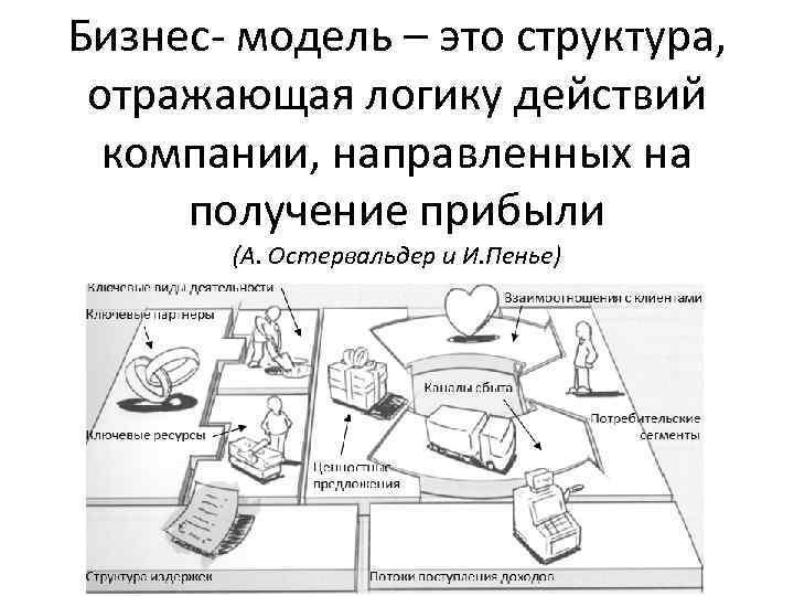 Бизнес- модель – это структура, отражающая логику действий компании, направленных на получение прибыли (А.
