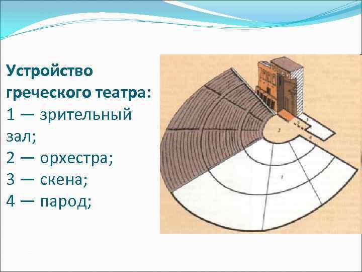 Устройство греческого театра: 1 — зрительный зал; 2 — орхестра; 3 — скена; 4