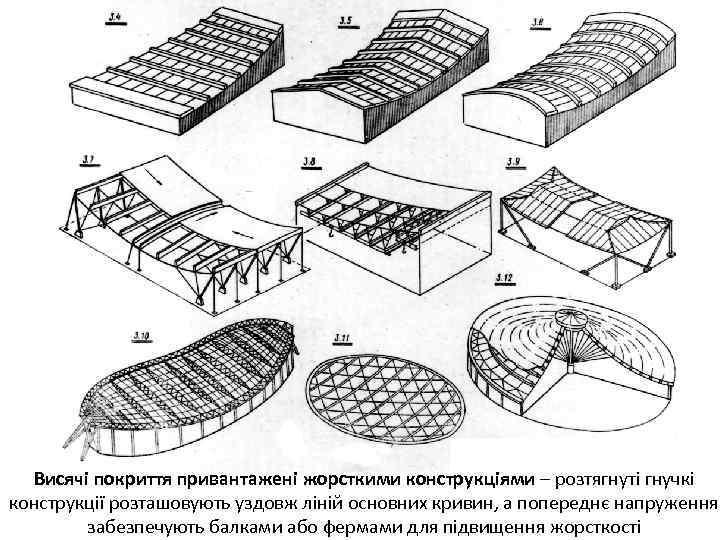 Висячі покриття привантажені жорсткими конструкціями – розтягнуті гнучкі конструкції розташовують уздовж ліній основних кривин,