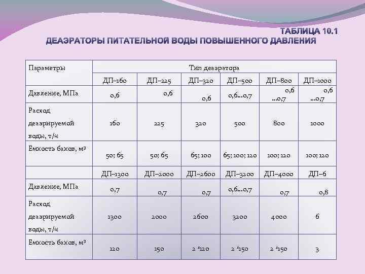 Параметры Тип деаэратора ДП– 160 Давление, МПа 0, 6 ДП– 225 0, 6 ДП–