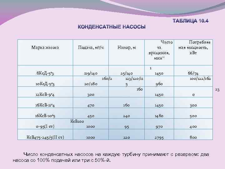 Марка насоса Подача, 8 Кс. Д-5 х3 119/140 10 Кс. Д-5 х3 20/280 12