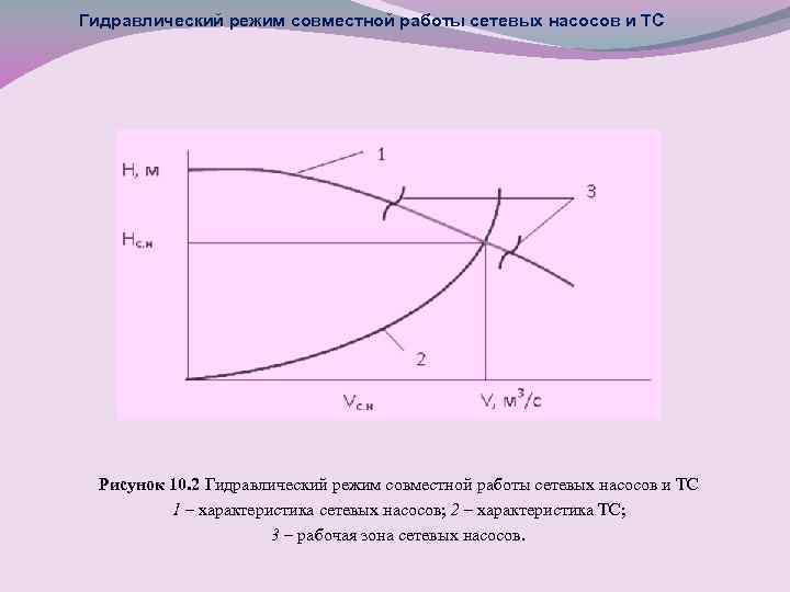 Гидравлический режим совместной работы сетевых насосов и ТС Рисунок 10. 2 Гидравлический режим совместной