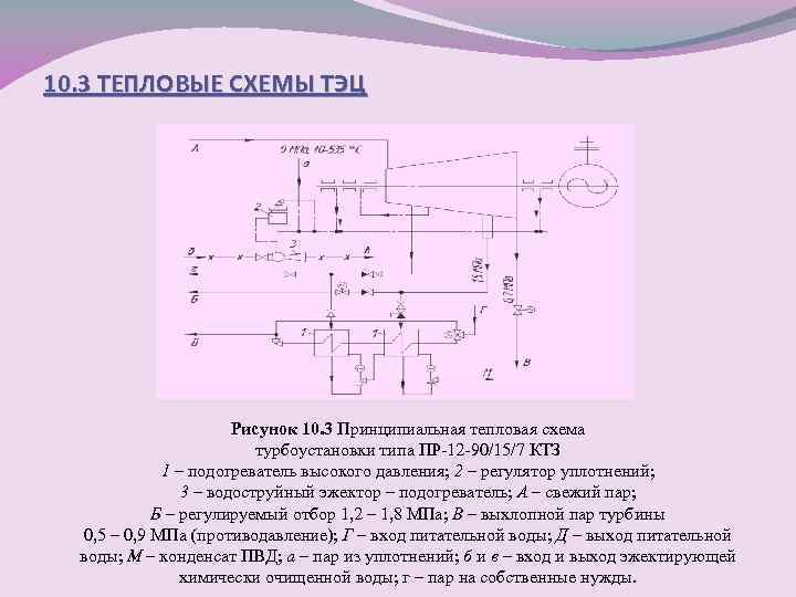 10. 3 ТЕПЛОВЫЕ СХЕМЫ ТЭЦ Рисунок 10. 3 Принципиальная тепловая схема турбоустановки типа ПР-12