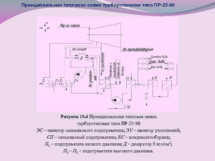 Принципиальная тепловая схема турбоустановки типа ПР-25 -90 Рисунок 10. 4 Принципиальная тепловая схема турбоустановки