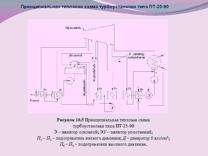 Принципиальная тепловая схема турбоустановки типа ПТ-25 -90 Рисунок 10. 5 Принципиальная тепловая схема турбоустановки