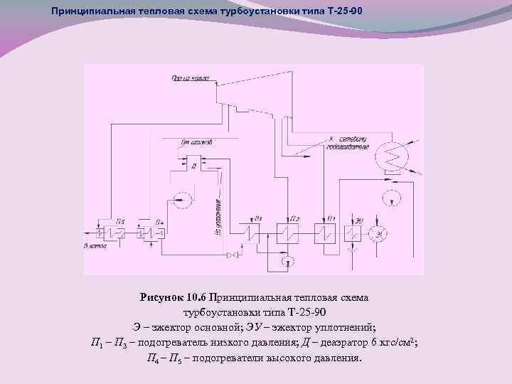 Принципиальная тепловая схема турбоустановки типа Т-25 -90 Рисунок 10. 6 Принципиальная тепловая схема турбоустановки