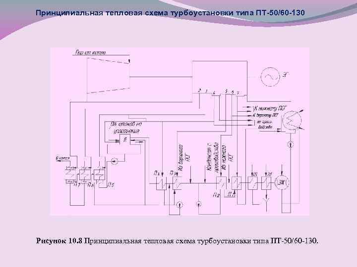 Принципиальная тепловая схема турбоустановки типа ПТ-50/60 -130 Рисунок 10. 8 Принципиальная тепловая схема турбоустановки