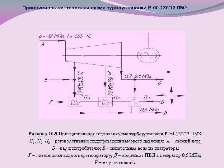 Принципиальная тепловая схема турбоустановки Р-50 -130/13 ЛМЗ Рисунок 10. 9 Принципиальная тепловая схема турбоустановки