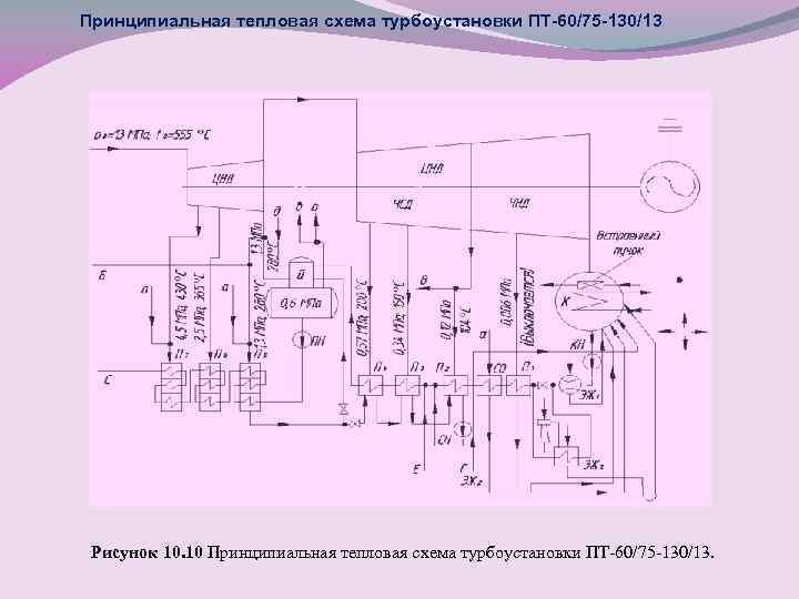 Принципиальная тепловая схема турбоустановки ПТ-60/75 -130/13 Рисунок 10. 10 Принципиальная тепловая схема турбоустановки ПТ-60/75