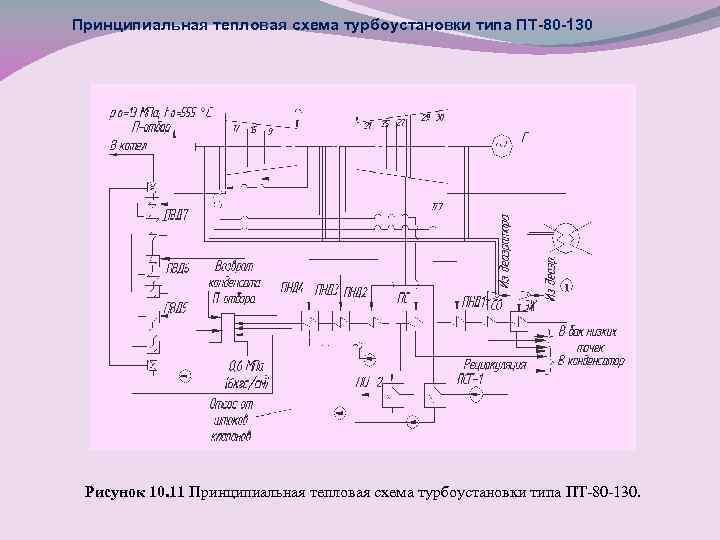 Принципиальная тепловая схема турбоустановки типа ПТ-80 -130 Рисунок 10. 11 Принципиальная тепловая схема турбоустановки