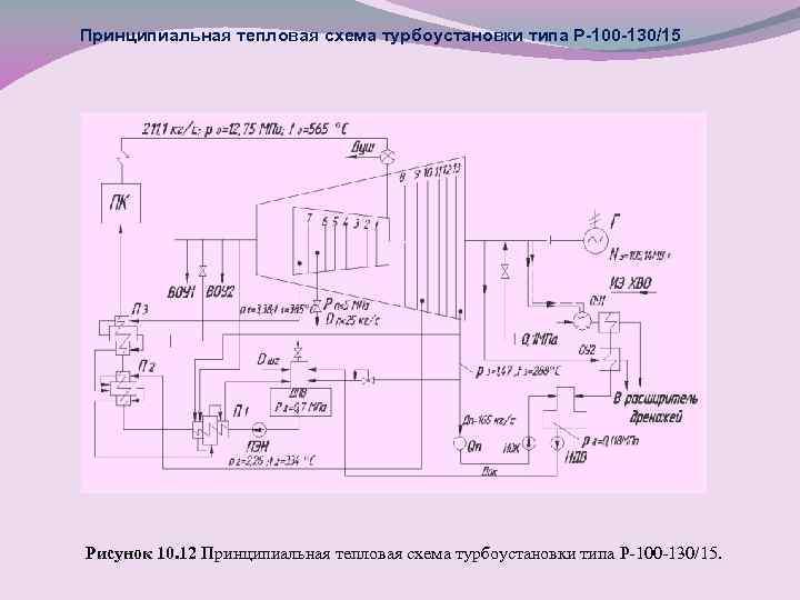 Принципиальная тепловая схема турбоустановки типа Р-100 -130/15 Рисунок 10. 12 Принципиальная тепловая схема турбоустановки