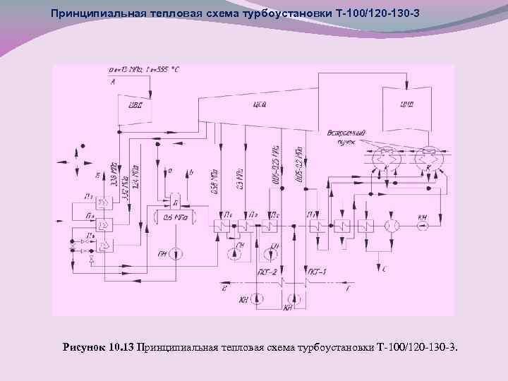 Принципиальная тепловая схема турбоустановки Т-100/120 -130 -3 Рисунок 10. 13 Принципиальная тепловая схема турбоустановки