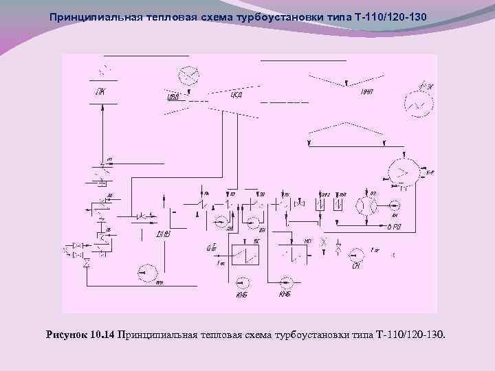 Принципиальная тепловая схема турбоустановки типа Т-110/120 -130 Рисунок 10. 14 Принципиальная тепловая схема турбоустановки