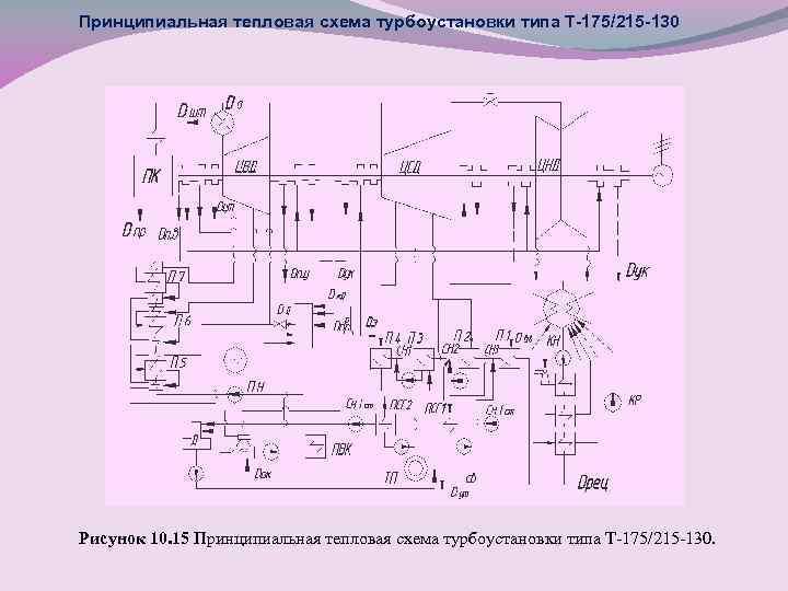 Принципиальная тепловая схема турбоустановки типа Т-175/215 -130 Рисунок 10. 15 Принципиальная тепловая схема турбоустановки