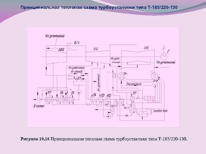 Принципиальная тепловая схема турбоустановки типа Т-185/220 -130 Рисунок 10. 16 Принципиальная тепловая схема турбоустановки