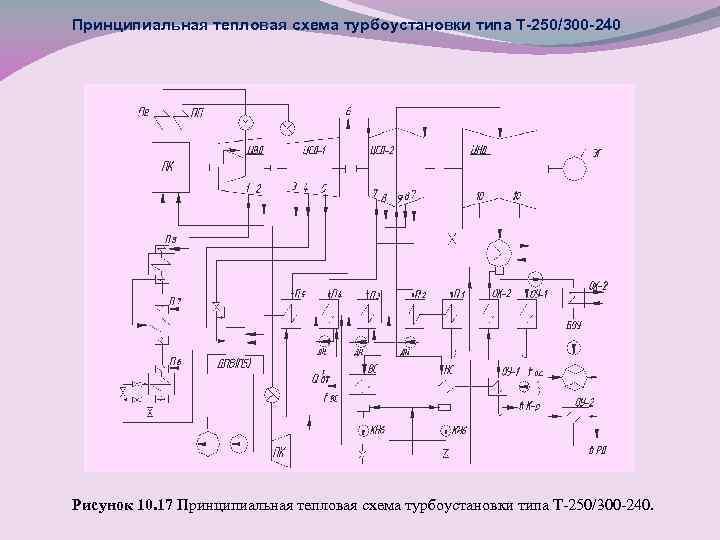 Принципиальная тепловая схема турбоустановки типа Т-250/300 -240 Рисунок 10. 17 Принципиальная тепловая схема турбоустановки