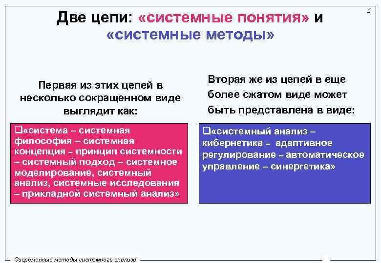 Две цепи: «системные понятия» и «системные методы» Первая из этих цепей в несколько сокращенном