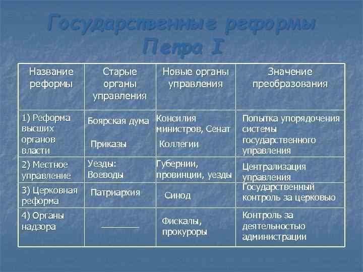 Государственные реформы Петра I Название реформы Старые органы управления Новые органы управления 1) Реформа