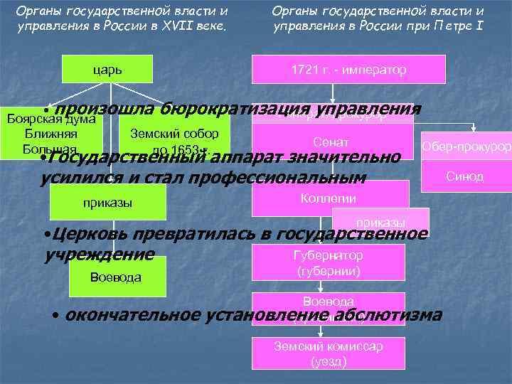 Органы государственной власти и управления в России в XVII веке. царь Органы государственной власти