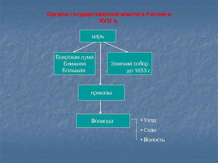 Органы государственной власти в России в XVII в. царь Боярская дума Ближняя Большая Земский