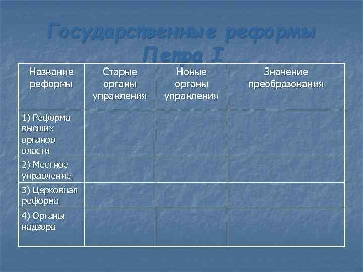 Государственные реформы Петра I Название реформы 1) Реформа высших органов власти 2) Местное управление