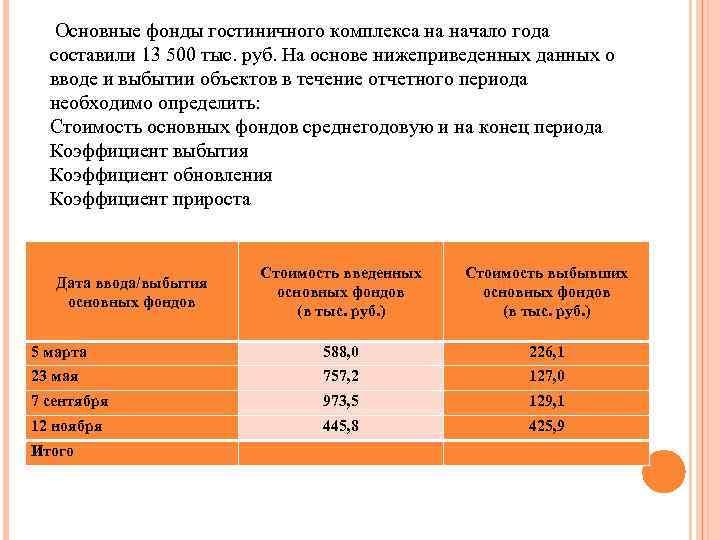 Основные фонды гостиничного комплекса на начало года составили 13 500 тыс. руб. На