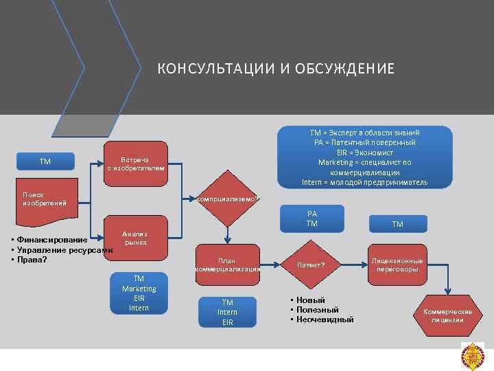 КОНСУЛЬТАЦИИ И ОБСУЖДЕНИЕ ТМ TM = Эксперт в области знаний PA = Патентный поверенный