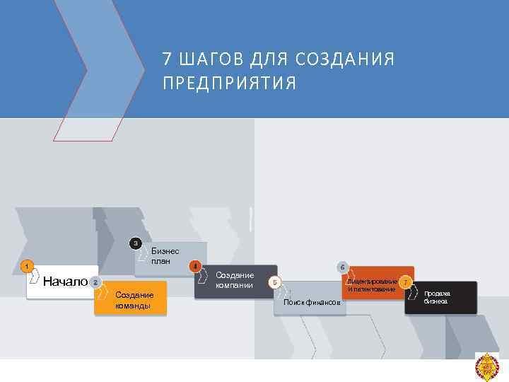 7 ШАГОВ ДЛЯ СОЗДАНИЯ ПРЕДПРИЯТИЯ Бизнес план Создание компании Начало Создание команды Лицензирование И
