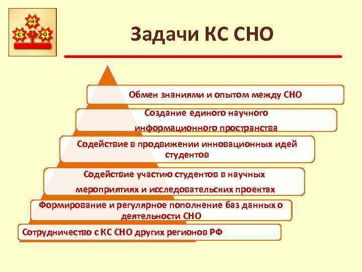 Задачи КС СНО Обмен знаниями и опытом между СНО Создание единого научного информационного пространства