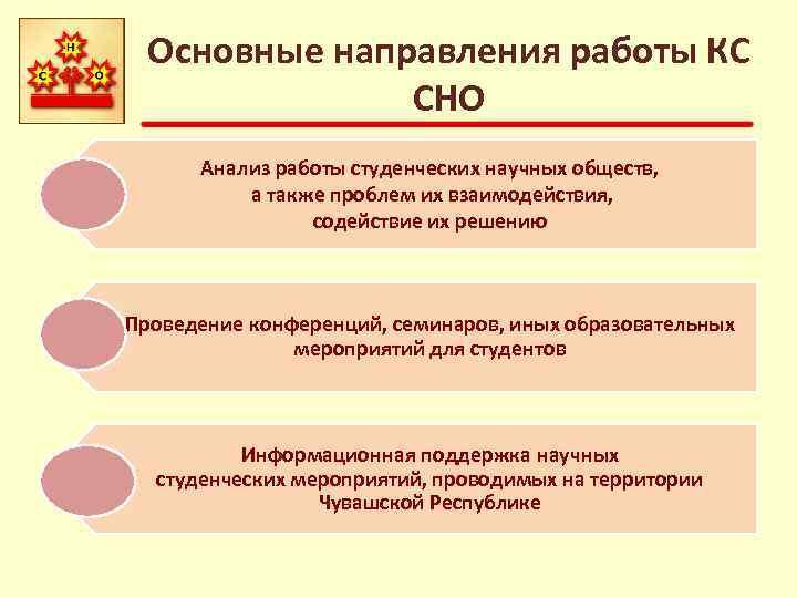 Основные направления работы КС СНО Анализ работы студенческих научных обществ, а также проблем их