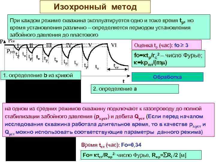 Изохронный метод При каждом режиме скважина эксплуатируется одно и тоже время tp, но время