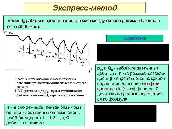 Экспресс-метод Время tp работы и простаивания скважин между сменой режимов tв одно и тоже