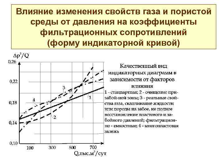 Влияние изменения свойств газа и пористой среды от давления на коэффициенты фильтрационных сопротивлений (форму