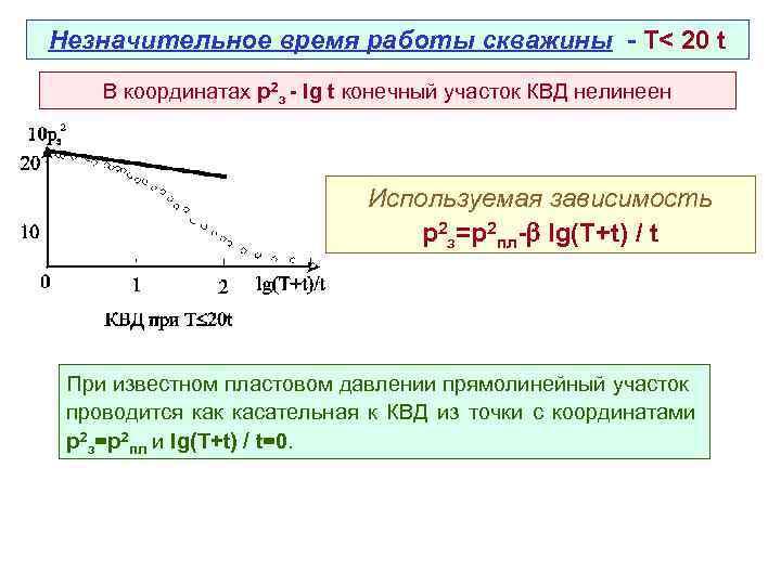 Незначительное время работы скважины - Т< 20 t В координатах р2 з - lg