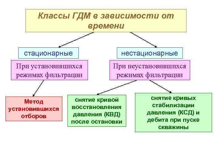 Классы ГДМ в зависимости от времени стационарные нестационарные При установившихся режимах фильтрации При неустановившихся