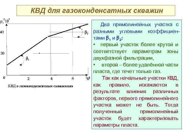 КВД для газоконденсатных скважин Два прямолинейных участка с разными угловыми коэффициентами 1 и 2: