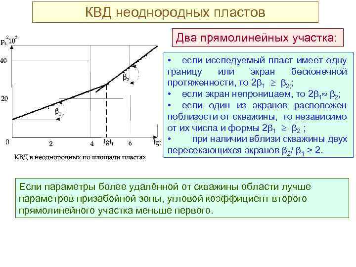 КВД неоднородных пластов Два прямолинейных участка: • если исследуемый пласт имеет одну границу или