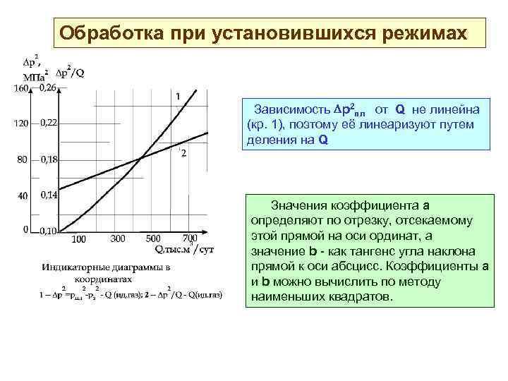 Обработка при установившихся режимах Зависимость р2 пл от Q не линейна (кр. 1), поэтому