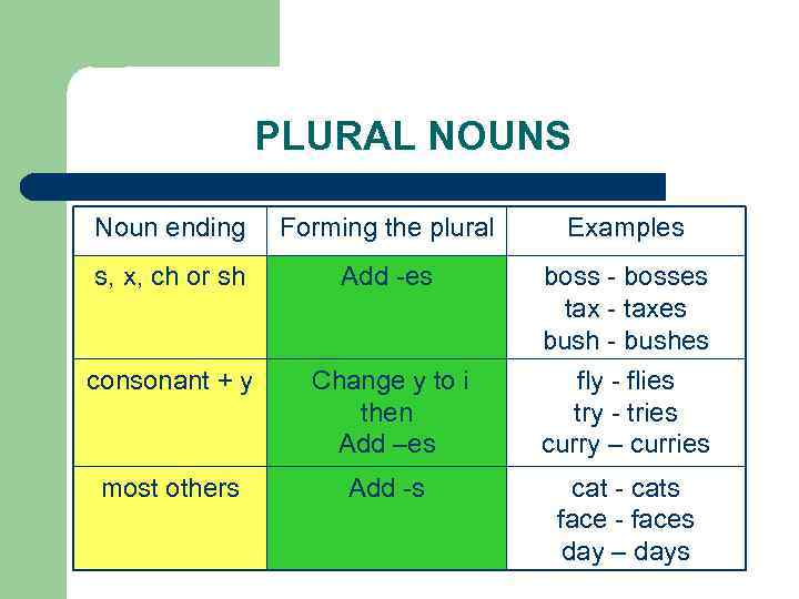 PLURAL NOUNS Noun ending Forming the plural Examples s, x, ch or sh Add