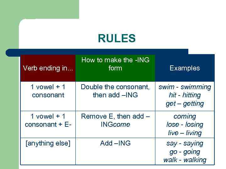 RULES Verb ending in. . . How to make the -ING form 1 vowel