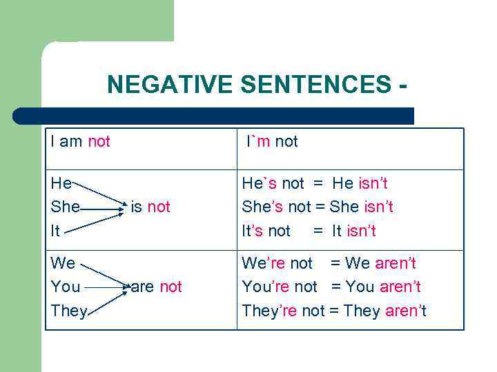 NEGATIVE SENTENCES I am not I`m not He She It is not He`s not