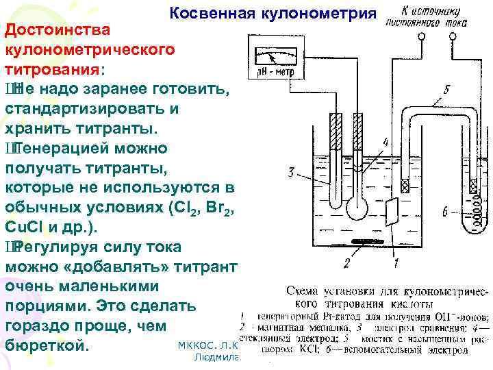 Косвенная кулонометрия Достоинства кулонометрического титрования: Ш надо заранее готовить, Не стандартизировать и хранить титранты.
