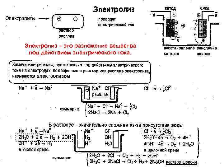 Электролиз – это разложение вещества под действием электрического тока. МККОС. Л. К. № 10.