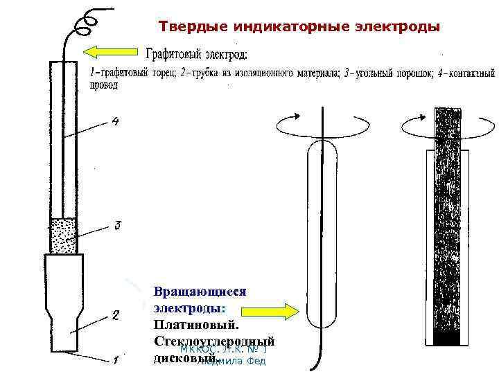 Твердые индикаторные электроды Вращающиеся электроды: Платиновый. Стеклоуглеродный МККОС. Л. К. № 10. Попова дисковый.