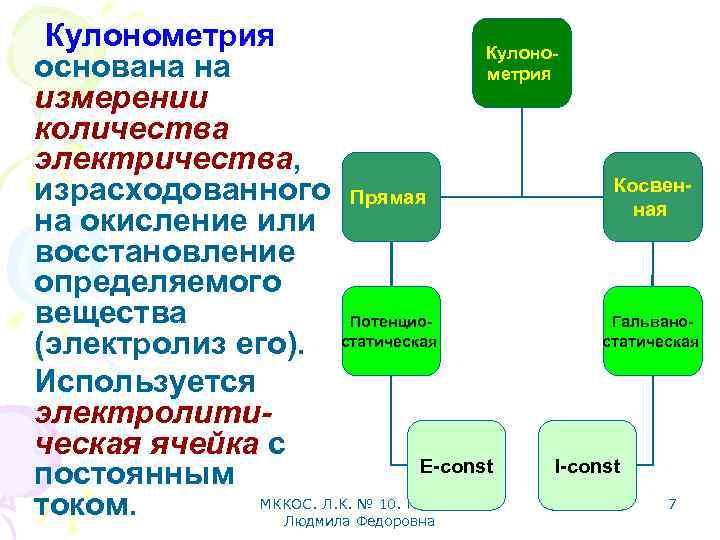 Кулонометрия Кулонооснована на метрия измерении количества электричества, Косвенизрасходованного Прямая на окисление или восстановление определяемого