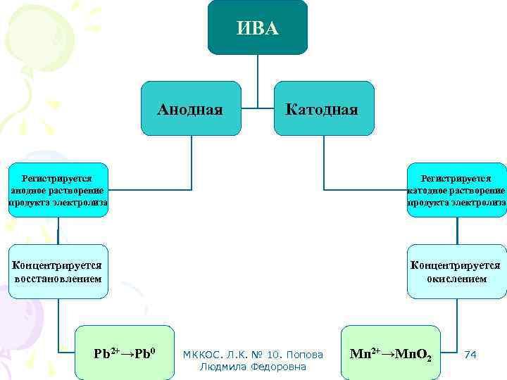 ИВА Анодная Катодная Регистрируется анодное растворение продукта электролиза Регистрируется катодное растворение продукта электролиза Концентрируется