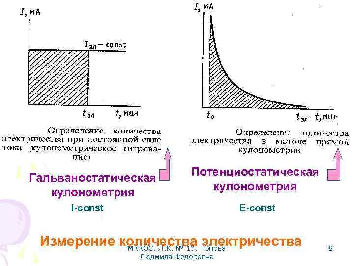 Гальваностатическая кулонометрия Потенциостатическая кулонометрия I-const E-const Измерение количества Попова электричества МККОС. Л. К. №