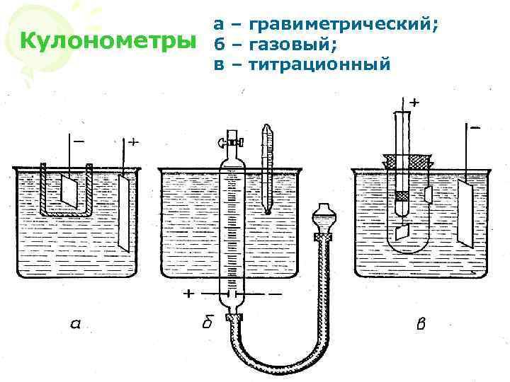 Кулонометры а – гравиметрический; б – газовый; в – титрационный МККОС. Л. К. №