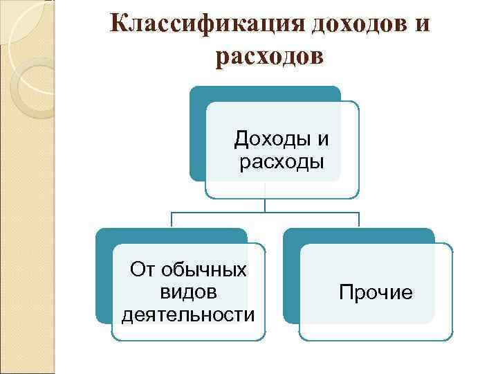 Учет Доходов И Расходов По Обычным Видам Деятельности Шпаргалка