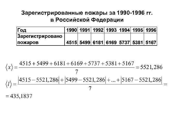 Зарегистрированные пожары за 1990 -1996 гг. в Российской Федерации